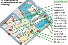 15 Punkte einer barrierefreie Wohnung