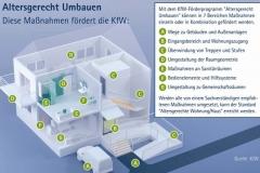 KFW Bausteine Grafik 2015